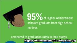 95% of Higher Achievement students graduate high school on time